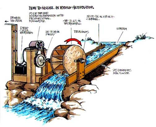 Mała elektrownia wodna fot. http://pinterest.com/pin/77124212339354338/